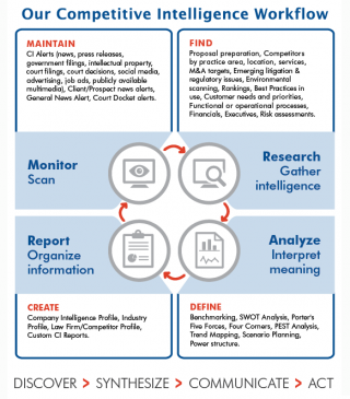 LibSource Competitive Intelligence workflow