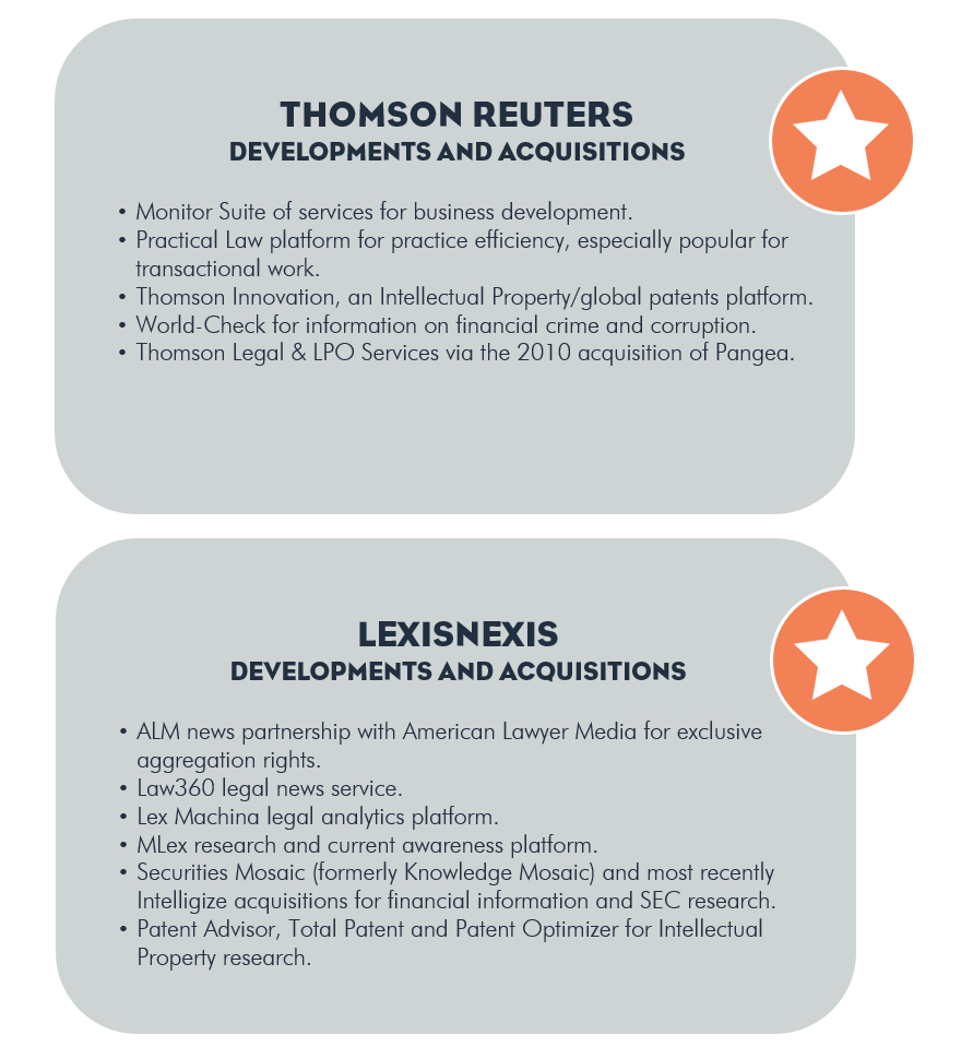 thomsonreuters lexisnexis acquisitions